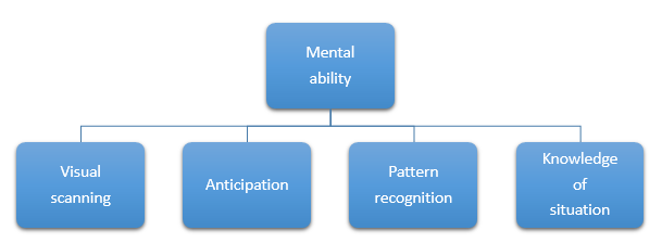 Components of Agility